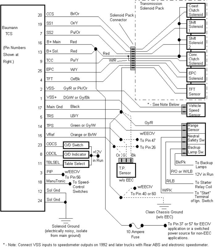 1989 Ford F150 Ignition Wiring Diagram Gallery Wiring Diagram Sample
