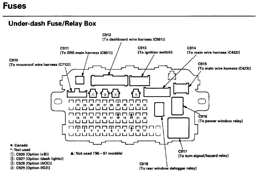 1998 honda fuse box wiring diagram for you all u2022 rh onlinetuner co