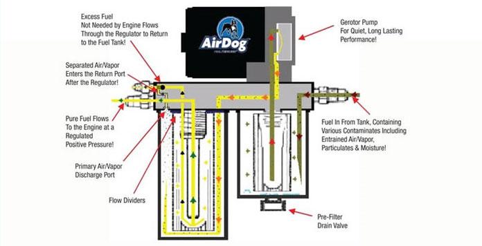 24 valve cummins fuel pump wiring diagram Download-airdog fuel diagram 17-o