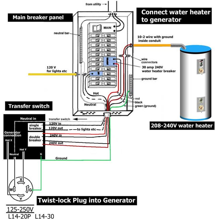 240v Water Heater Wiring Diagram - How to Wire Transfer Switch 13m