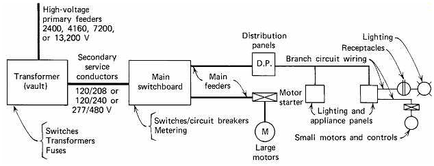 480 Volt to 120 Volt Transformer Wiring Diagram Sample ...