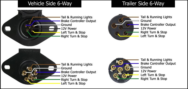 6 pin trailer connector wiring diagram Download-Fresh 7 Pin Trailer Plug Wiring Diagram Inspirational Trailer Wiring Basics For Towing – Readingrat Ideas 16-t