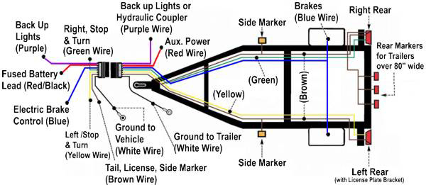 7 Prong Trailer Wiring Diagram Download | Wiring Diagram Sample