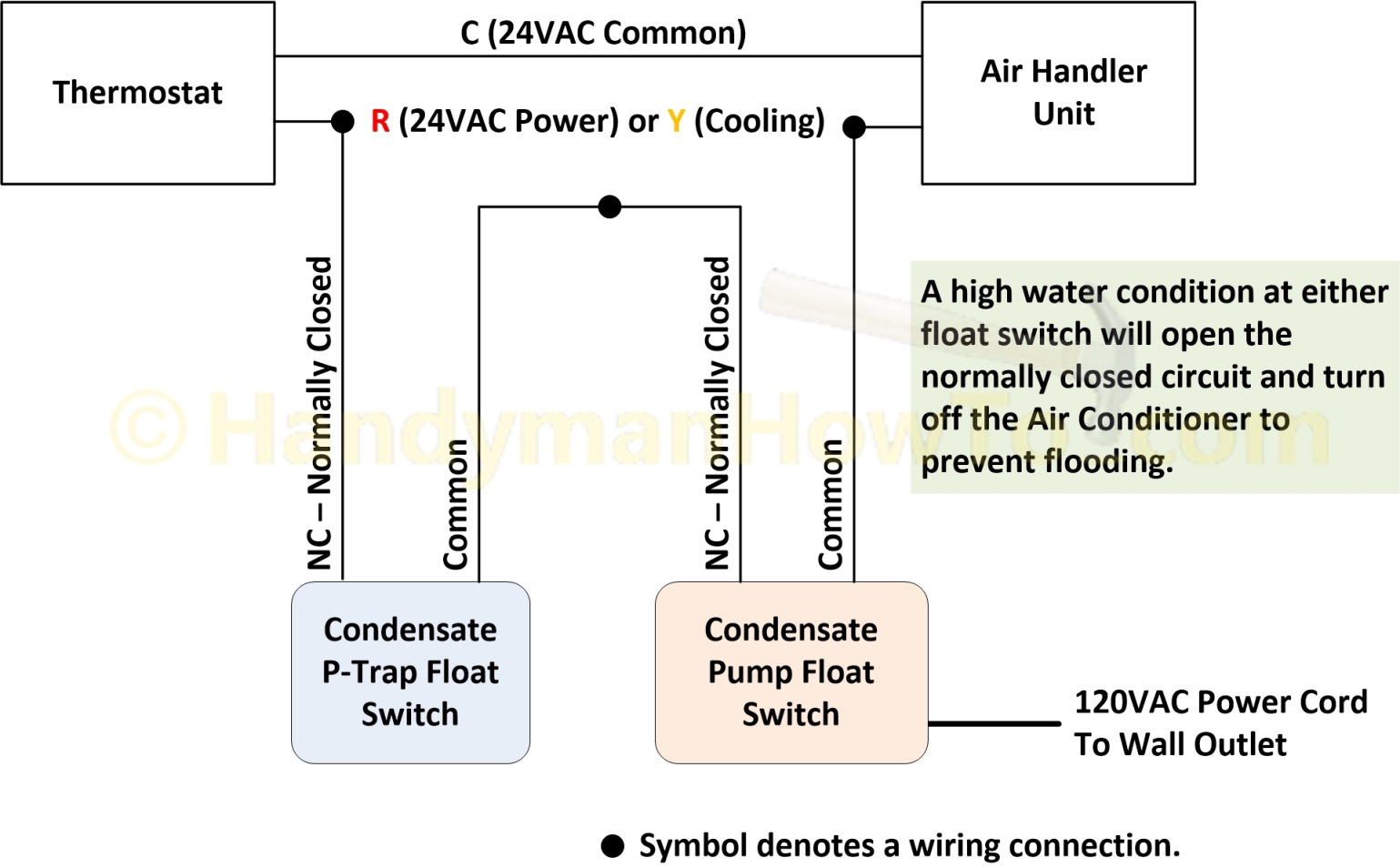 ac low voltage wiring diagram Collection-Air Conditioner P Trap Float Switch and Condensate Pump Wiring Diagram 4-c