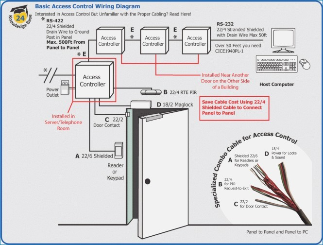 access control card reader wiring diagram download wiring diagram rh faceitsalon com Access Control Door Drawing Access Control Door Drawing
