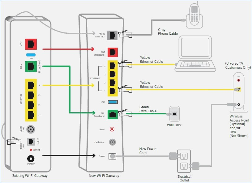 Wiring Att Uverse Box - Basic Wiring Diagram •