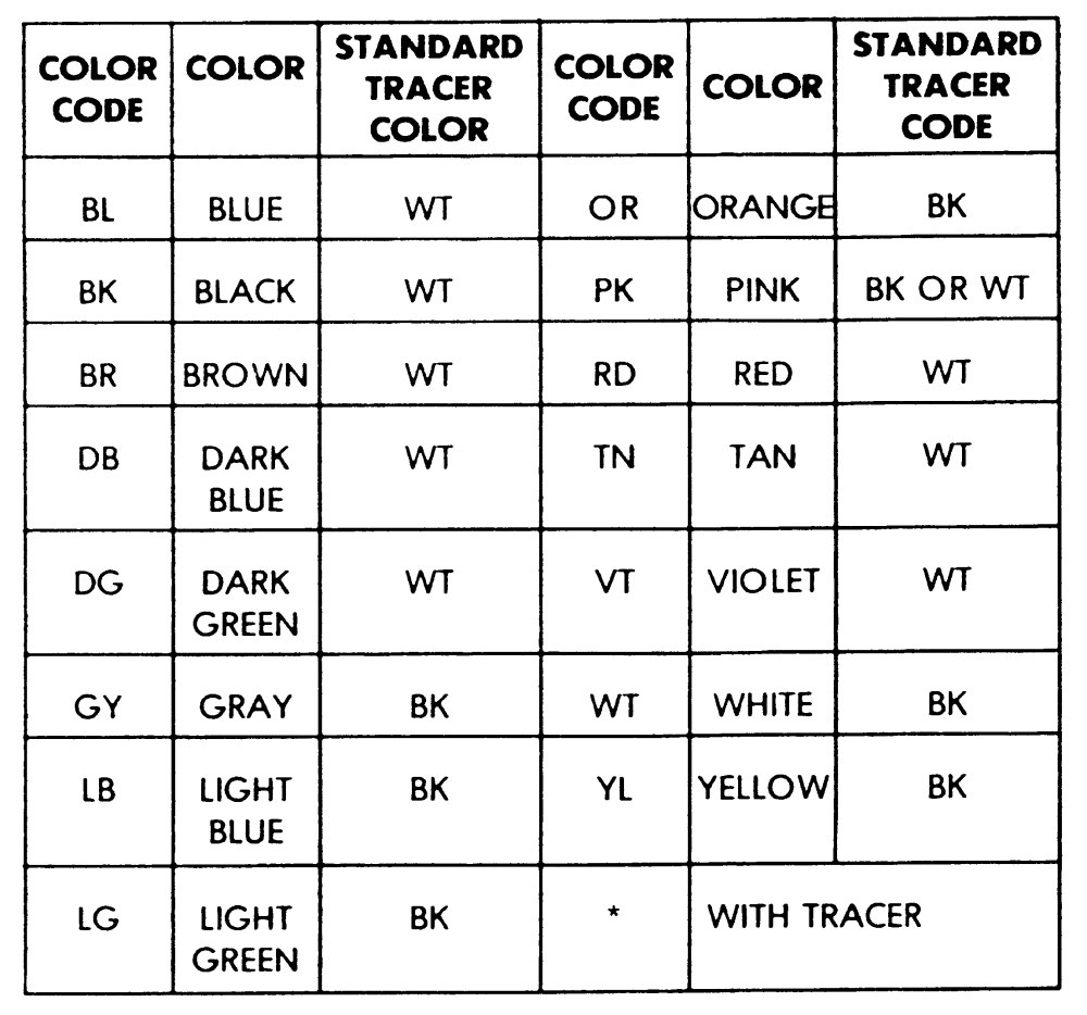 ... car wiring colour codes abbreviations smart wiring diagrams u2022 rh  krakencraft co Chevy Wiring Diagrams Automotive