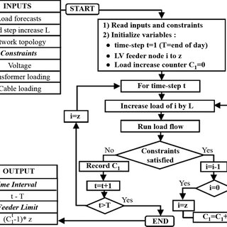 avtron load bank wiring diagram Download-Fig 3 Algorithm for the calculation of the matrix with capacity available for EV 4-a