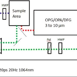 blodgett dfg 100 wiring diagram Collection-Figure 1 Experimental apparatus for SFG A 20 Hz 20 ps Nd YAG 15-r