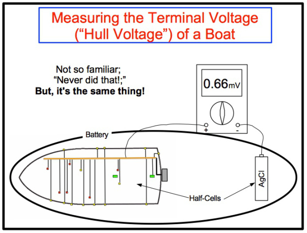 Boat bonding wiring diagram gallery wiring diagram sample boat bonding wiring diagram download figure 5 measuring the bonding system with a ag agcl swarovskicordoba Image collections