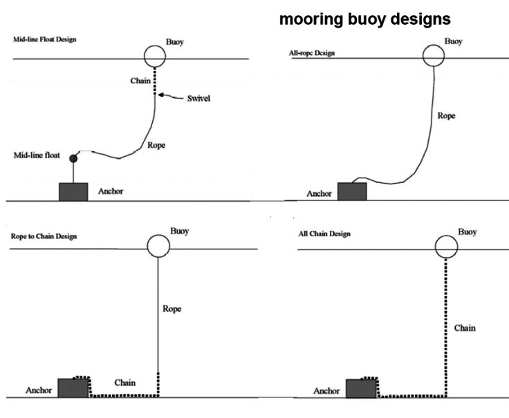 Boat Dock Wiring Diagram Collection