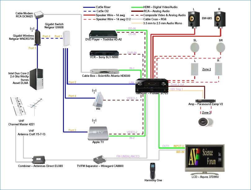 bose home theater wiring diagram Collection-Av Wiring Diagram – bestharleylinksfo 9-s