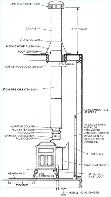 buck stove blower wiring diagram gallery