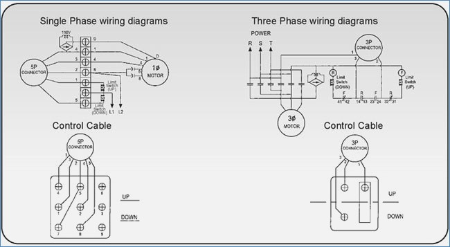 budgit hoist wiring diagram 3 phase download wiring diagram sample rh faceitsalon com hoist controller wiring diagram