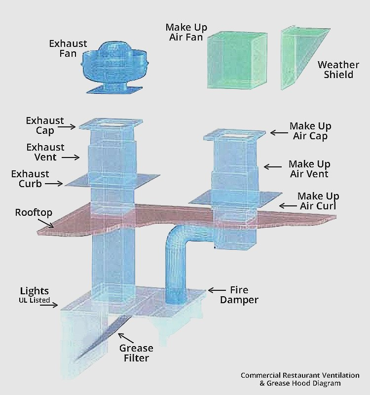 captive aire hood wiring diagram Download-mercial Kitchen Hood Fire Suppression Systems Awesome 47 Beautiful Mercial Kitchen Exhaust Fan Wire Installation 11-d
