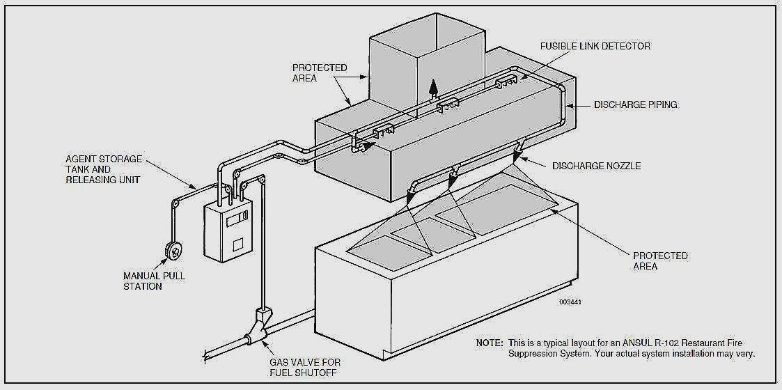 Hood Fire Suppression Wiring Diagram - Trusted Wiring Diagrams