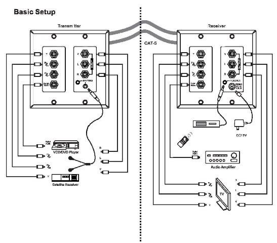 cat 5 wiring diagram wall plate Download-Cat 6 Wiring Diagram for Wall Plates Fantastic Dual Audio and Video Over Cat 5 18-l
