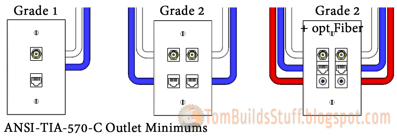 cat 5 wiring diagram wall plate Collection-TIA 570 C Minimum Outlet Configurations 14-j