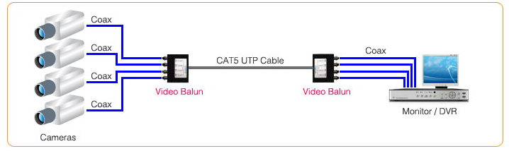 cat5 cctv wiring diagram Collection-Multiple video balun connection 3-a