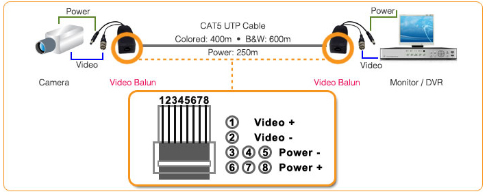 cat5 cctv wiring diagram Download-Video Baluns with power 6-c