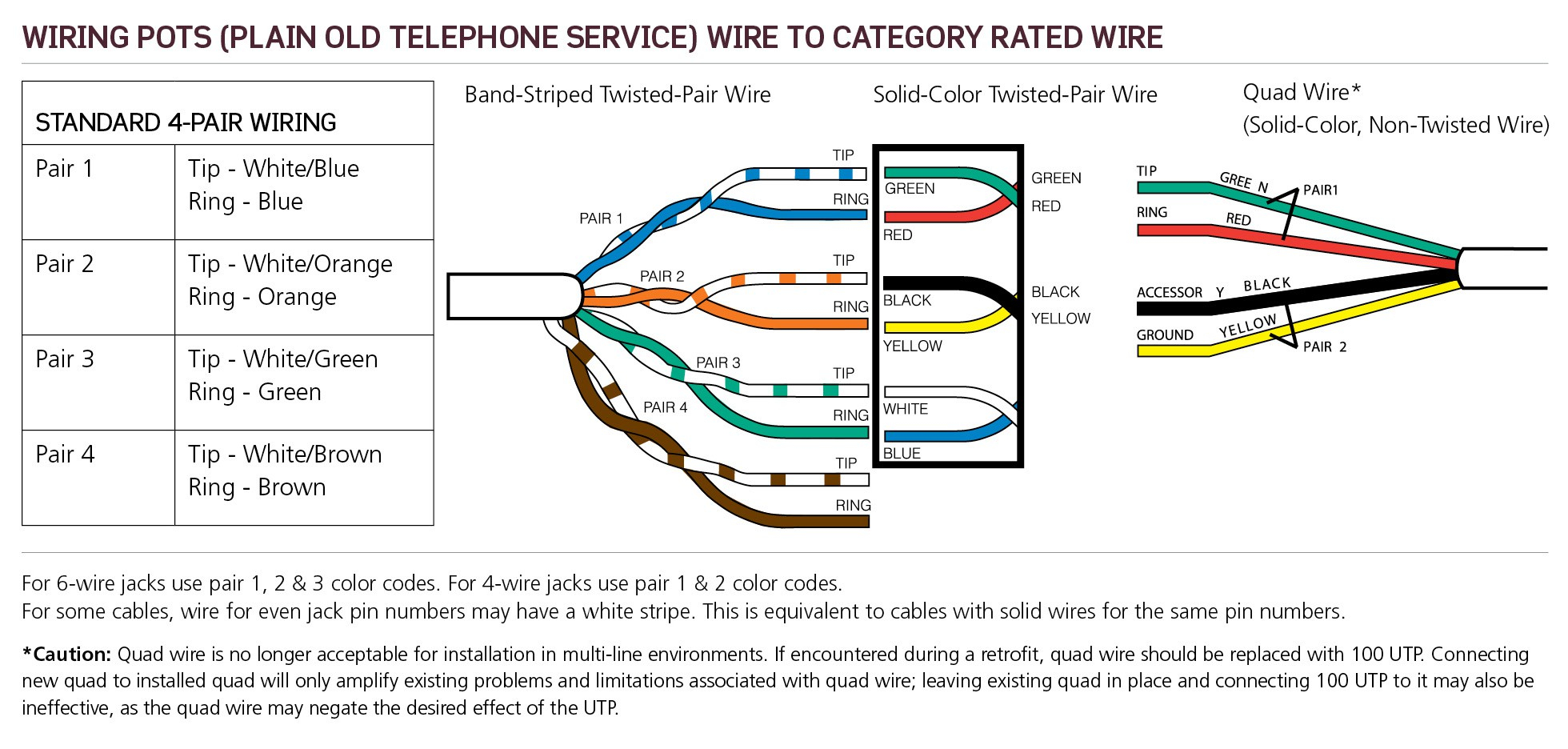 Cat 5 Wiring Color Code In Addition Cat 5 Cable Color Code Diagram ...