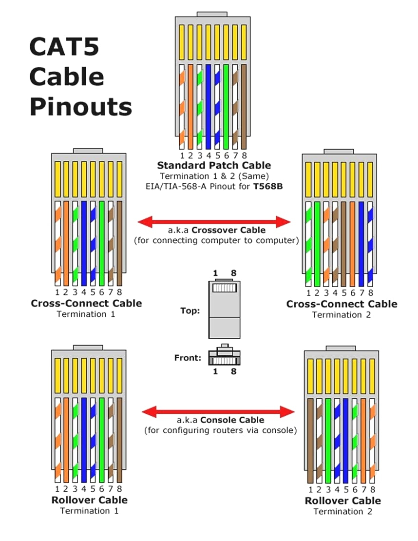 cat5e crossover cable wiring diagram Download-Cat 5 Cable Wiring Diagram  With For Cat5 health