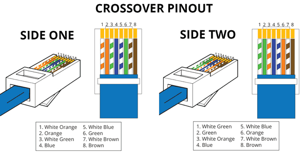 Cat5e Crossover Cable Wiring Diagram - Rj45 Crossover Cable Pinout 7h