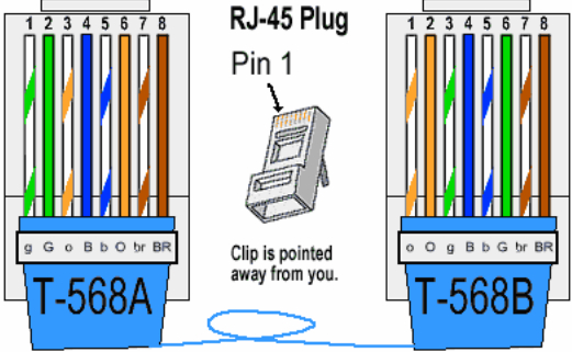 cat6 socket wiring diagram Collection-Color Coding Cat 5e and Cat 6 Cable Straight Through and Cross Over 13-j