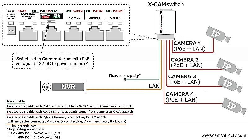 cctv camera wiring diagram sample wiring diagram sample rh faceitsalon com Cat 6 Ethernet Wiring Diagram B Ethernet Wiring-Diagram