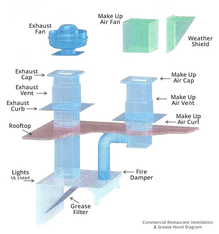commercial vent hood wiring diagram Collection-Focus Restaurant Kitchen Exhaust Fans 3-g
