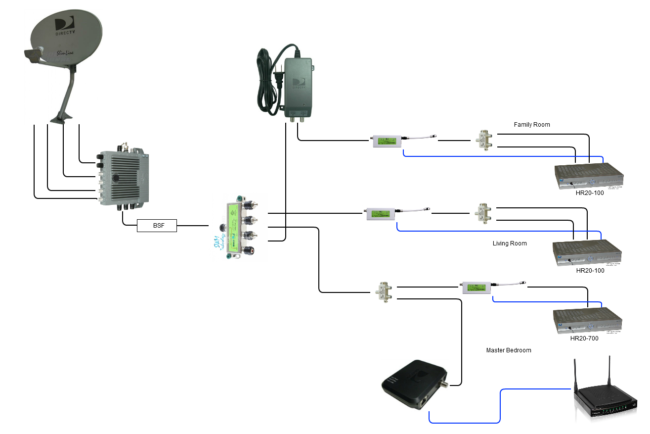 Direct Tv Wiring Diagram whole Home Dvr Gallery Wiring