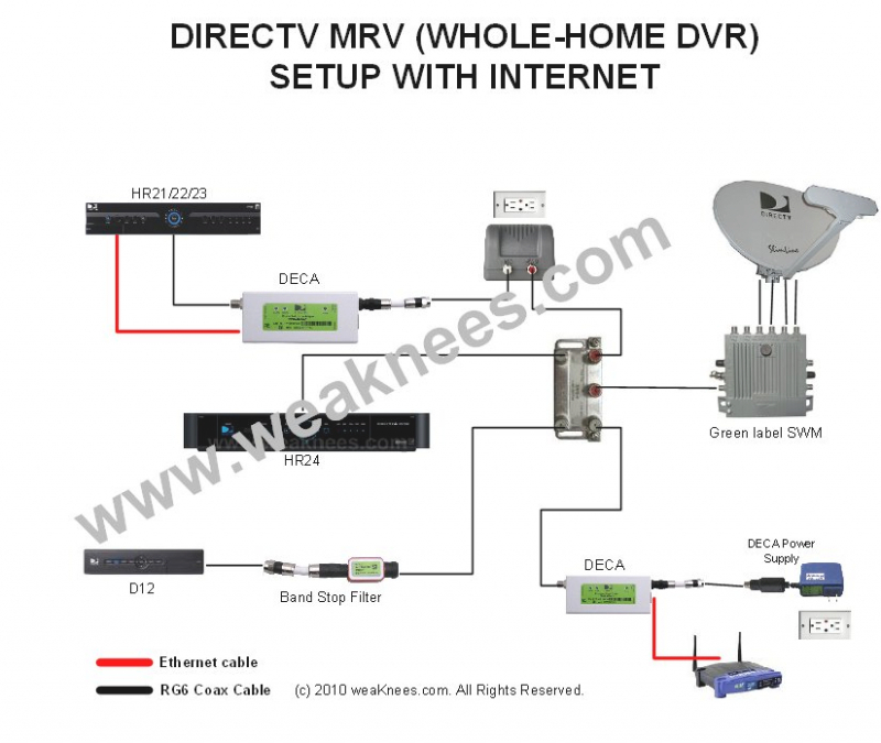 direct tv wiring diagram Collection-Wiring Diagram For Directv Readingrat Net Throughout Direct Tv 5-s