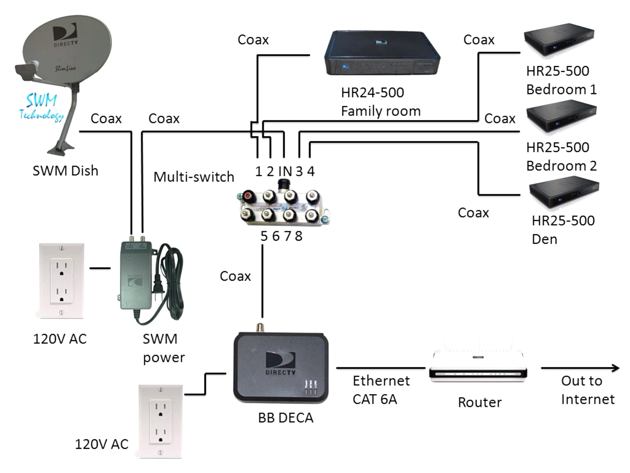 directv swm 32 wiring diagram Download-Direct Tv Wiring Diagram Beautiful Directv Swm Diagrams And Resources Simple Dish Network 15-i