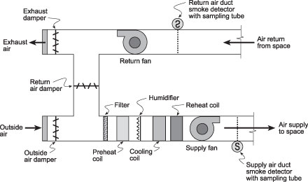 duct smoke detector wiring diagram Download-Typical constant volume single zone HVAC system 15-q
