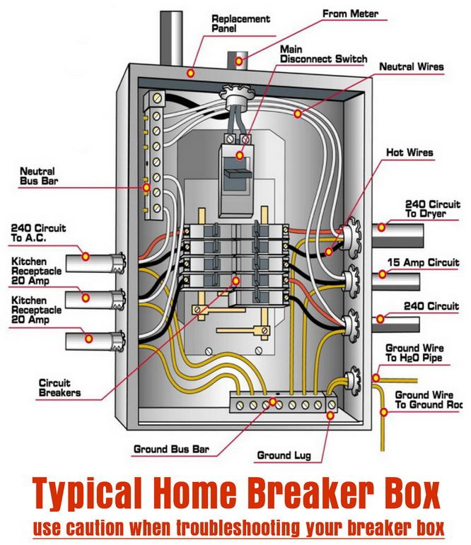 Electric Meter Box Wiring Diagram - Typical Home Breaker Box 20a