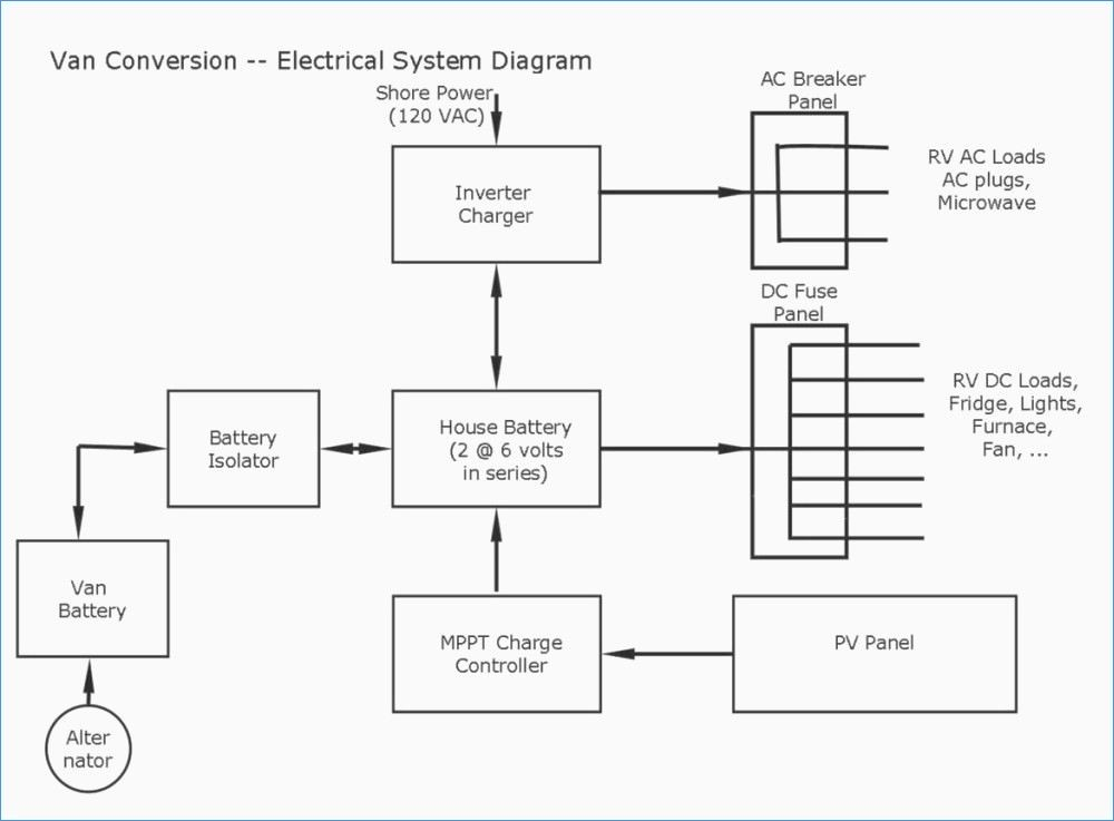 electrical outlet wiring diagram Collection-Wiring Diagram Od Rv Park 1995 Fleetwood Southwind RV Wiring Diagram 7-a