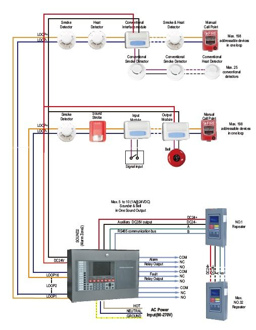 fire alarm strobe wiring diagram library of wiring diagrams u2022 rh sv ti com GM Horn Wiring Diagram fire alarm horn strobe wiring diagram