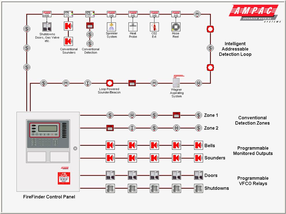 fire alarm installation wiring diagram Collection-Fire Alarm Installation Wiring Diagram Unique Great Fire Alarm System Wiring Diagram Fire Alarm Addressable System 7-t