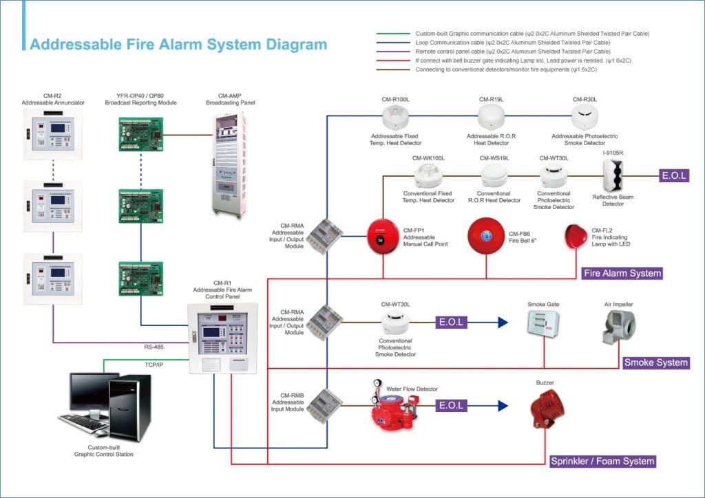fire alarm installation wiring diagram Download-Impressive Addressable Fire Alarm Systemring Diagram Amf Panel 14-f