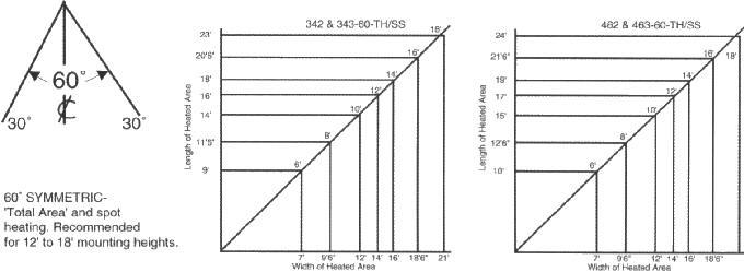 fostoria heater wiring diagram Collection-Medium Beam Models 60° Asymmetric 18-o