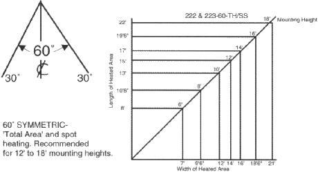 fostoria heater wiring diagram Collection-Medium Beam Models 60° Asymmetric 3-m