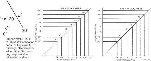 fostoria heater wiring diagram Collection-Medium Beam Models 60° Symmetric 15-r