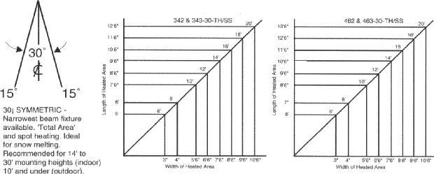fostoria heater wiring diagram Download-Narrow Beam Models 30° Asymmetric 2-j
