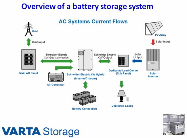 fronius rapid shutdown wiring diagram Download-Battery storage in the U S today Electrical 14-p