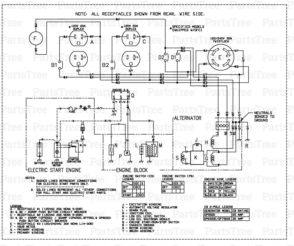 generac gp5000 wiring diagram enthusiast wiring diagrams u2022 rh rasalibre co Generac 5000 Watt Portable Generator Generac GP5000 Parts