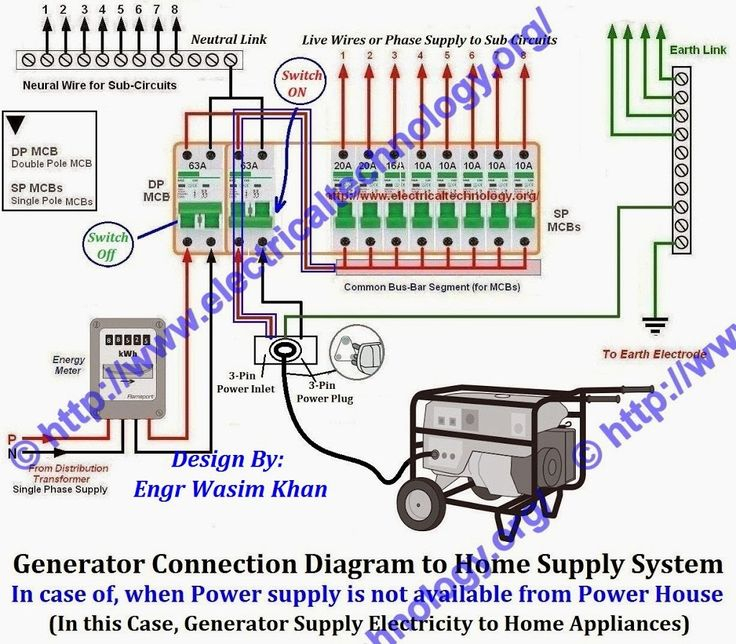 generator inlet box wiring diagram Collection-How to Connect Portable Generator to Home Supply System 3 Methods 3-k