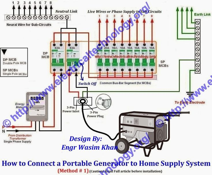 Generator Inlet Box Wiring Diagram - How to Install Portable Generator to House Wiring New 117 Best Electrical Pinterest 3m