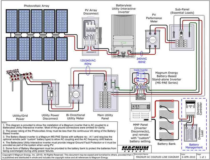 grid tie battery backup wiring diagram Collection-AC Coupled Grid tie with Battery Backup Power Systems 1-m