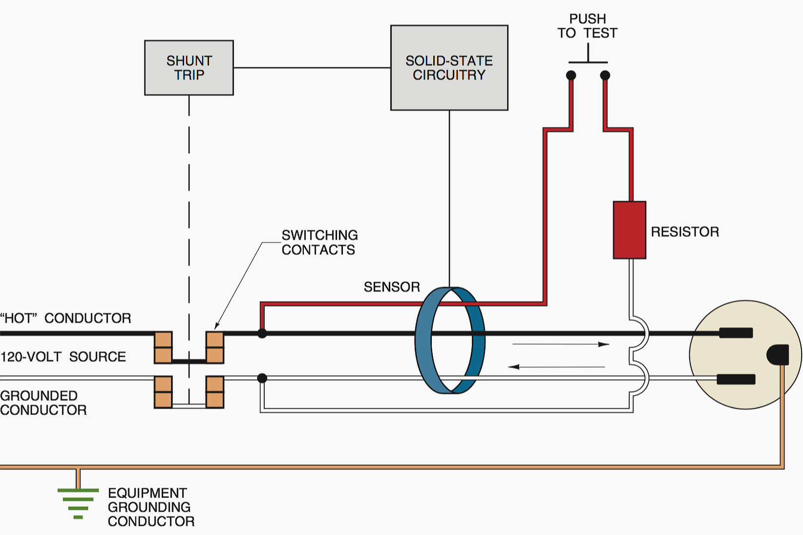 Ground Fault Receptacle Wiring Diagram Download Sample Switched Collection What A Circuit Interrupter Does And It