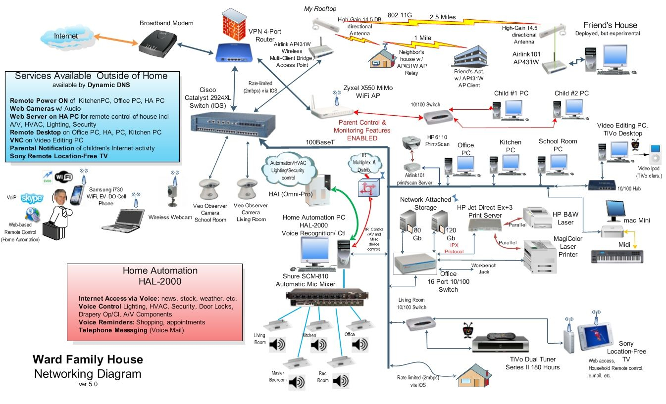 home network wiring diagram collection wiring diagram sample dsl phone line wiring diagram home network wiring diagram download home wired network diagram 14 k download wiring diagram sheets detail name home network